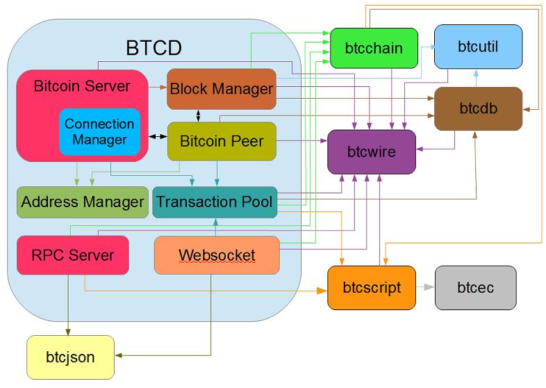 btcd Architecture